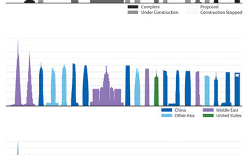 Cikkep_diagram_tallestbreakdown__c_ctbuh20130604-19838-aqvxd4.lead_3